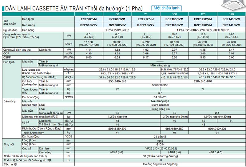 FCF-R32-thong-so-ky-thuat-1pha.