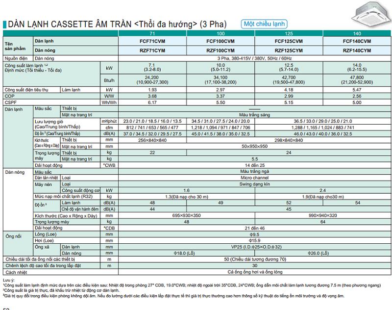 FCF-R32-thong-so-ky-thuat-3pha