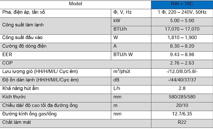 Máy lạnh âm trần Hitachi RAI-18C/RAC-18C Th%C3%B4ng_s%E1%BB%91_k%E1%BB%B9_thu%E1%BA%ADt