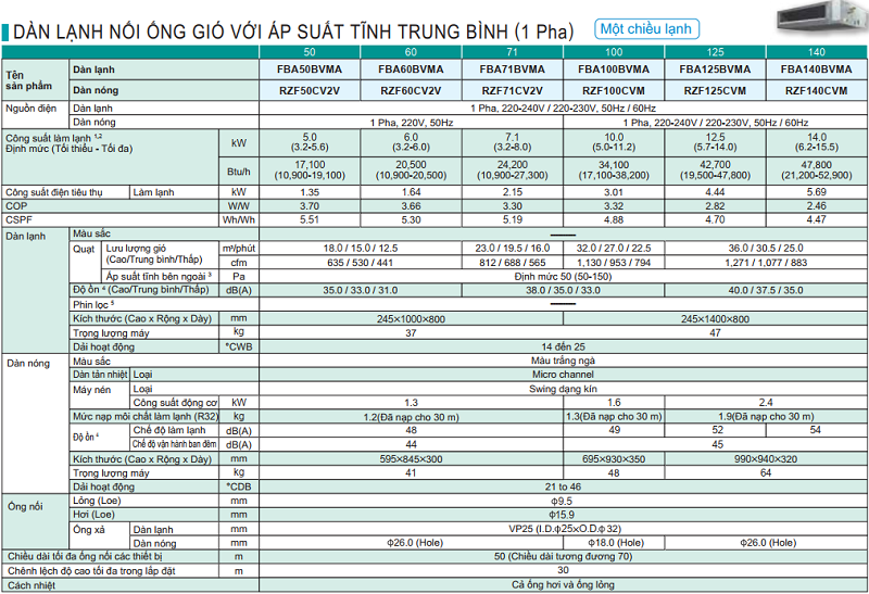 thong-so-ky-thuat-may-lanh-giau-tran-daikin-R32